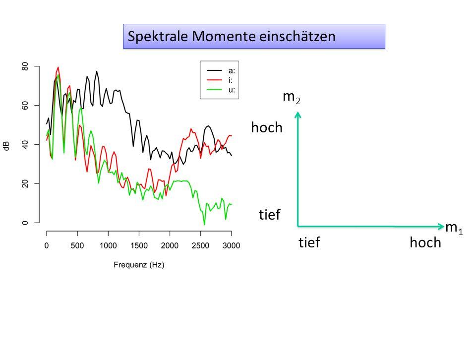 Spektrale Momente einschätzen