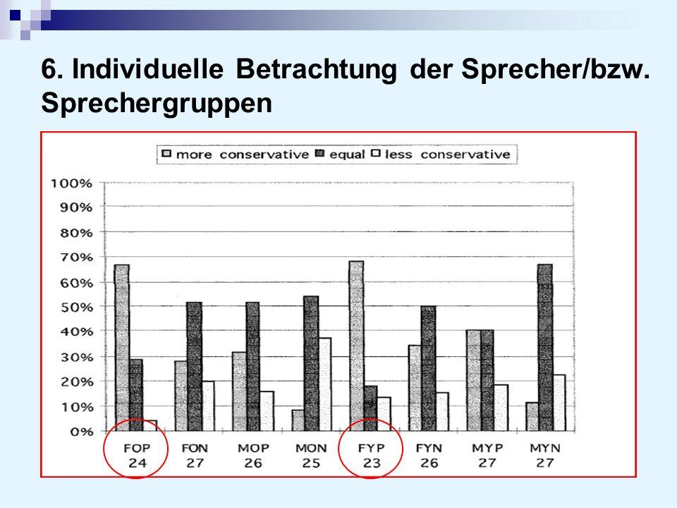 6. Individuelle Betrachtung der Sprecher/bzw. Sprechergruppen