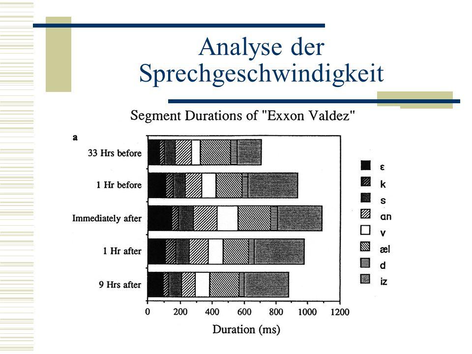 Analyse der Sprechgeschwindigkeit
