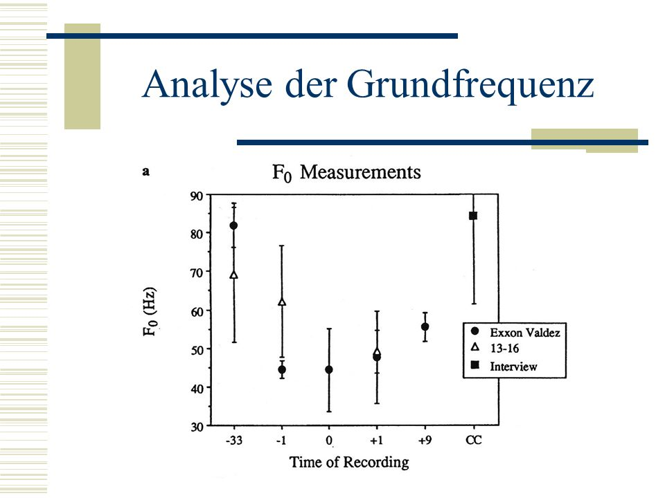 Analyse der Grundfrequenz