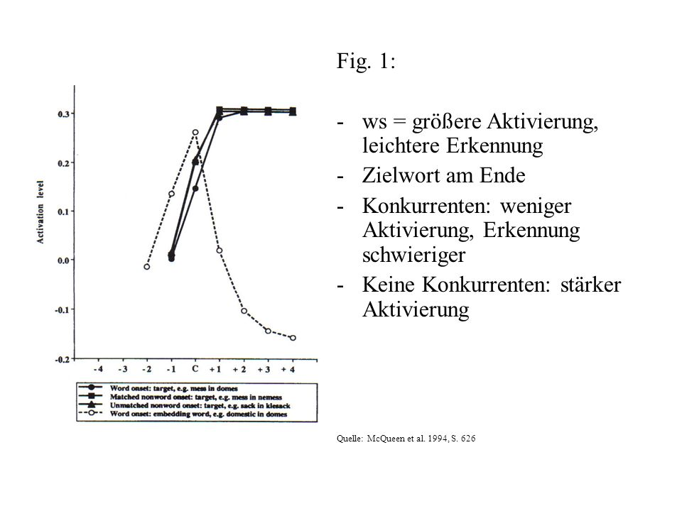 ws = größere Aktivierung, leichtere Erkennung Zielwort am Ende