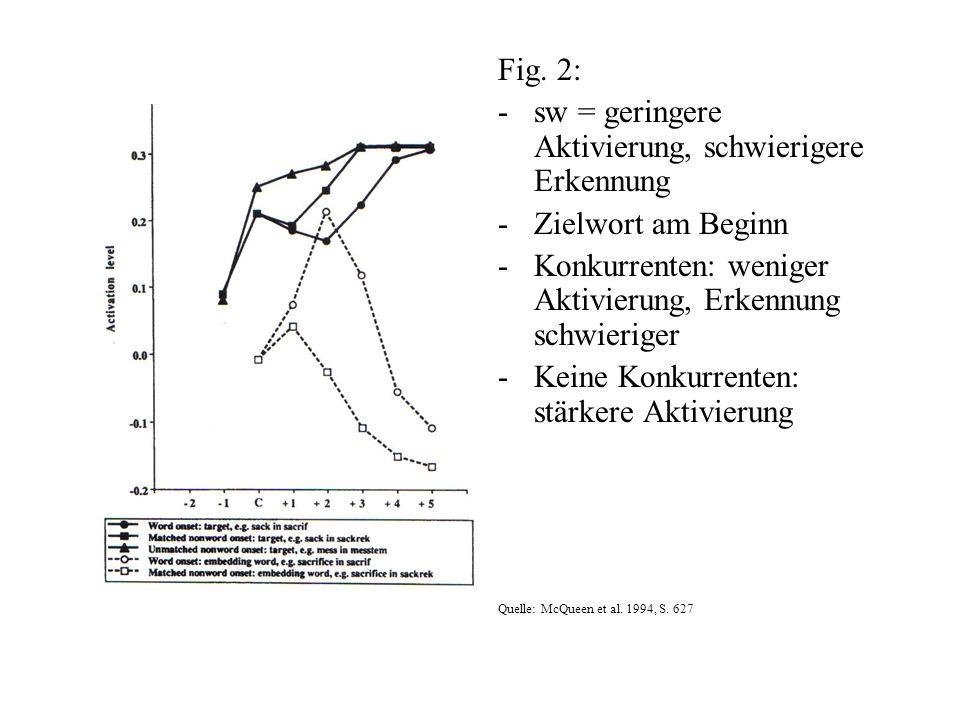sw = geringere Aktivierung, schwierigere Erkennung