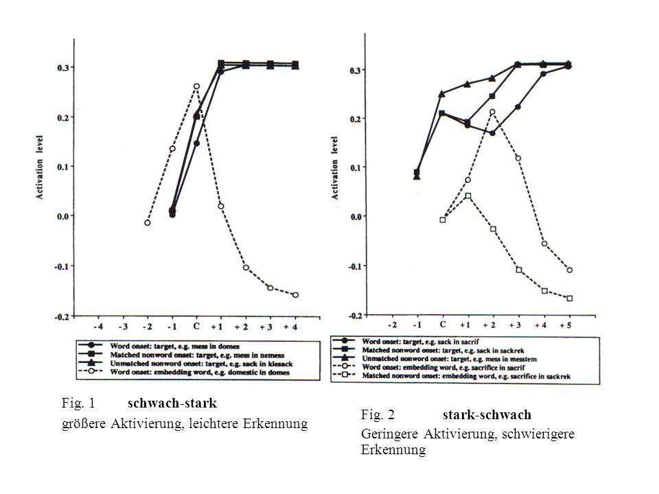 Fig. 2 stark-schwach Geringere Aktivierung, schwierigere Erkennung. Fig. 1 schwach-stark.