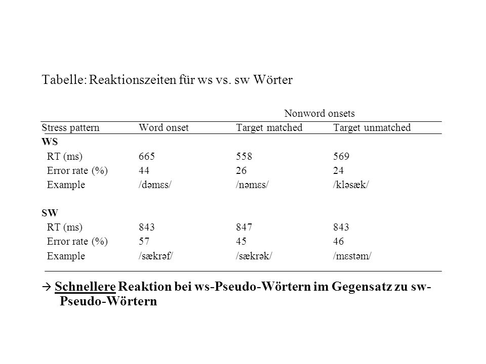 Tabelle: Reaktionszeiten für ws vs. sw Wörter