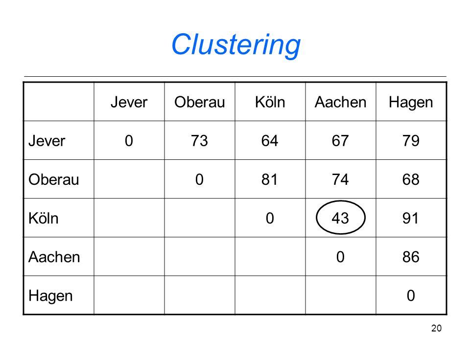 Clustering Jever Oberau Köln Aachen Hagen 73 64 67 79 81 74 68 43 91