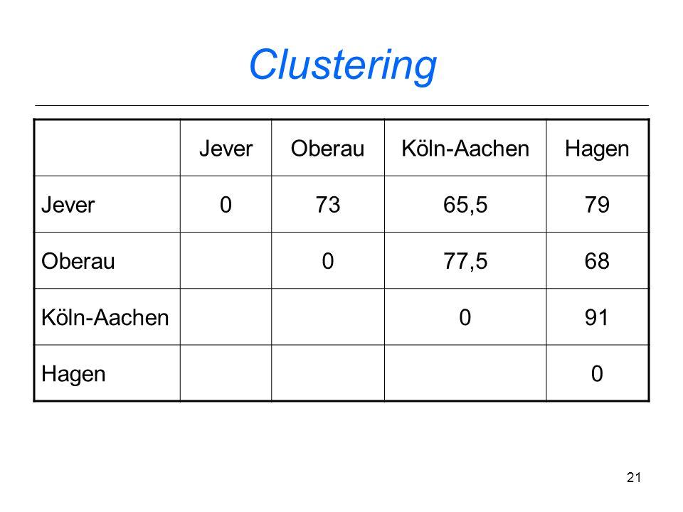 Clustering Jever Oberau Köln-Aachen Hagen 73 65,5 79 77,5 68 91