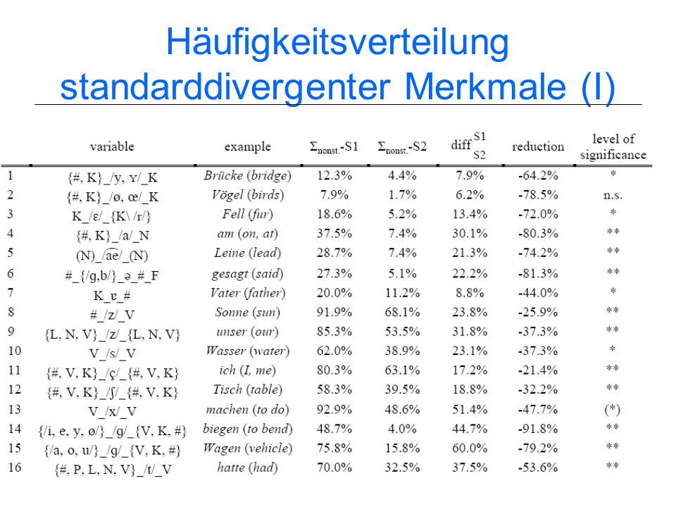 Häufigkeitsverteilung standarddivergenter Merkmale (I)