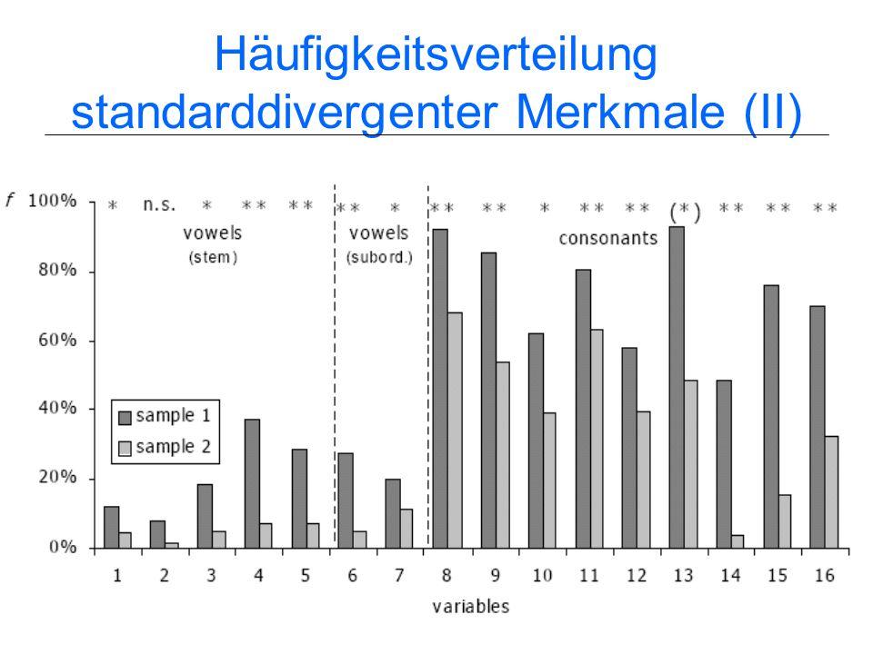 Häufigkeitsverteilung standarddivergenter Merkmale (II)