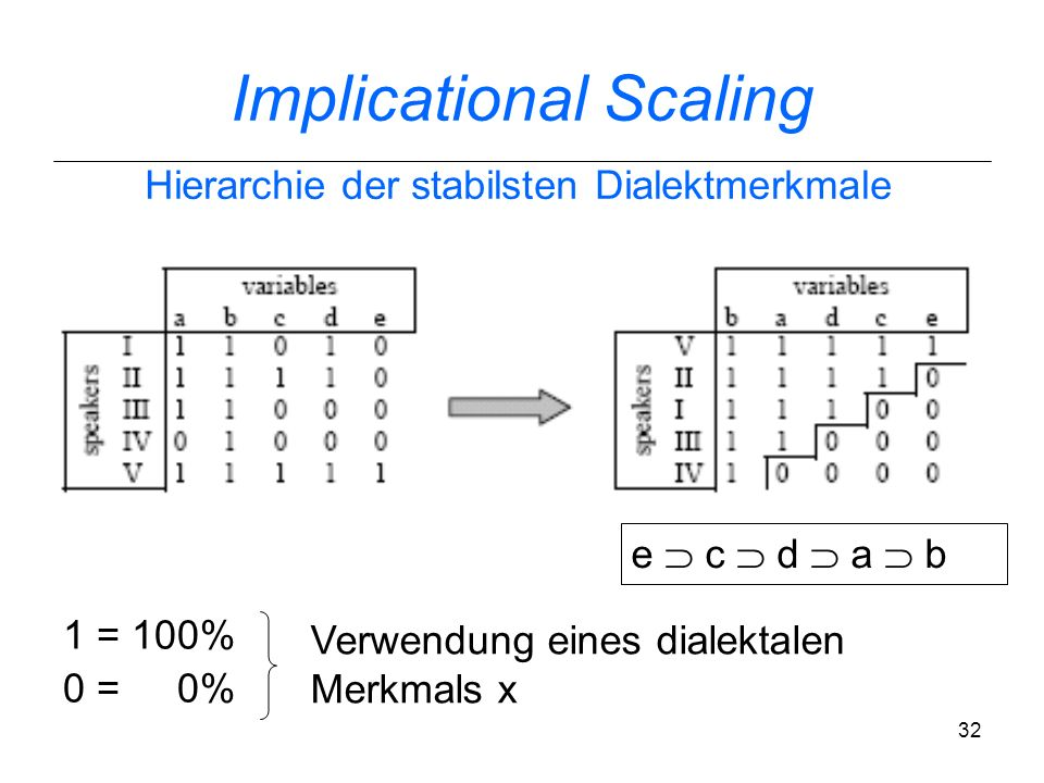 Implicational Scaling