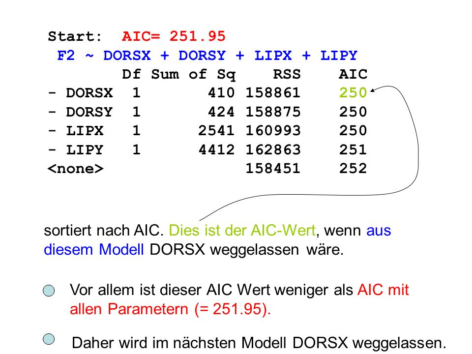 Start: AIC= 251.95 F2 ~ DORSX + DORSY + LIPX + LIPY. Df Sum of Sq RSS AIC. - DORSX 1 410 158861 250.