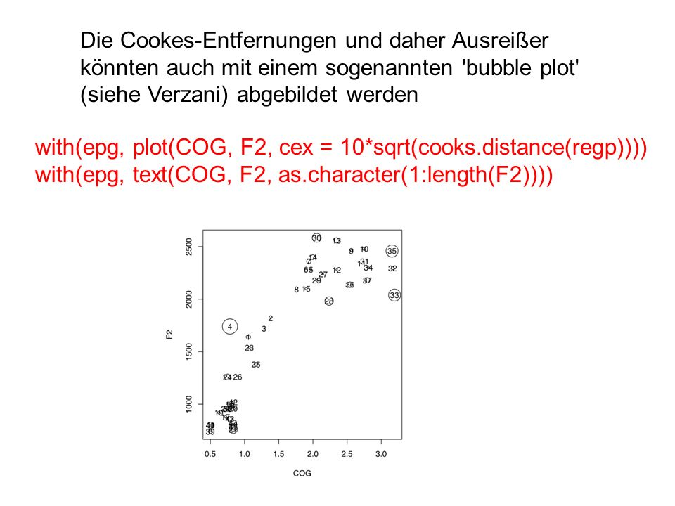 Die Cookes-Entfernungen und daher Ausreißer könnten auch mit einem sogenannten bubble plot (siehe Verzani) abgebildet werden
