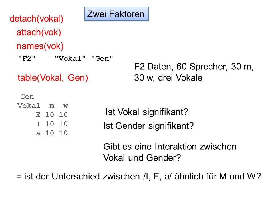 F2 Daten, 60 Sprecher, 30 m, 30 w, drei Vokale table(Vokal, Gen)