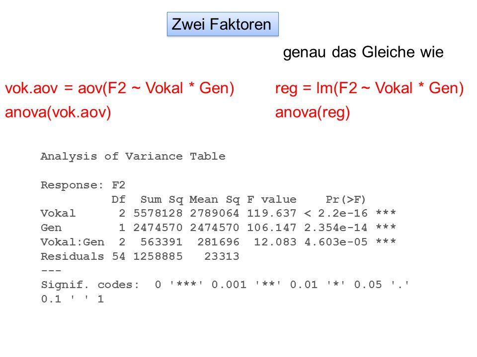 vok.aov = aov(F2 ~ Vokal * Gen) reg = lm(F2 ~ Vokal * Gen)