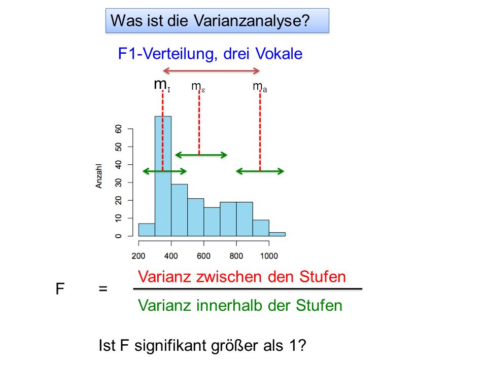 Was ist die Varianzanalyse