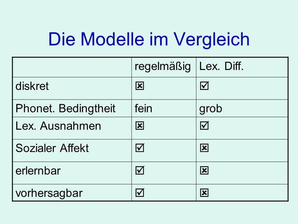 Die Modelle im Vergleich