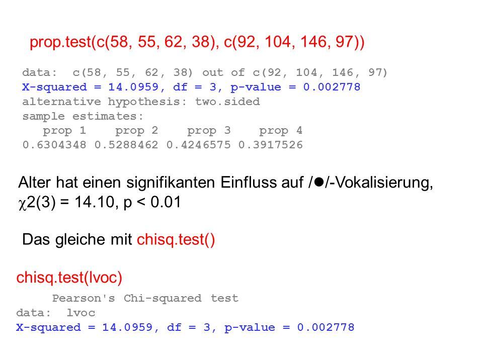Das gleiche mit chisq.test()