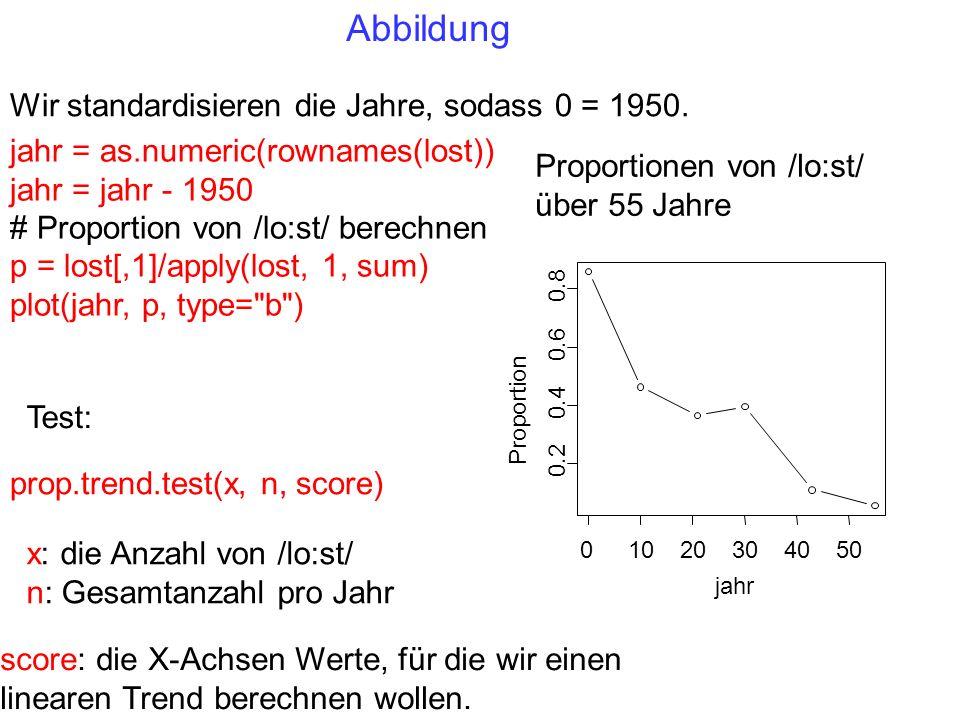 Abbildung Wir standardisieren die Jahre, sodass 0 = 1950.