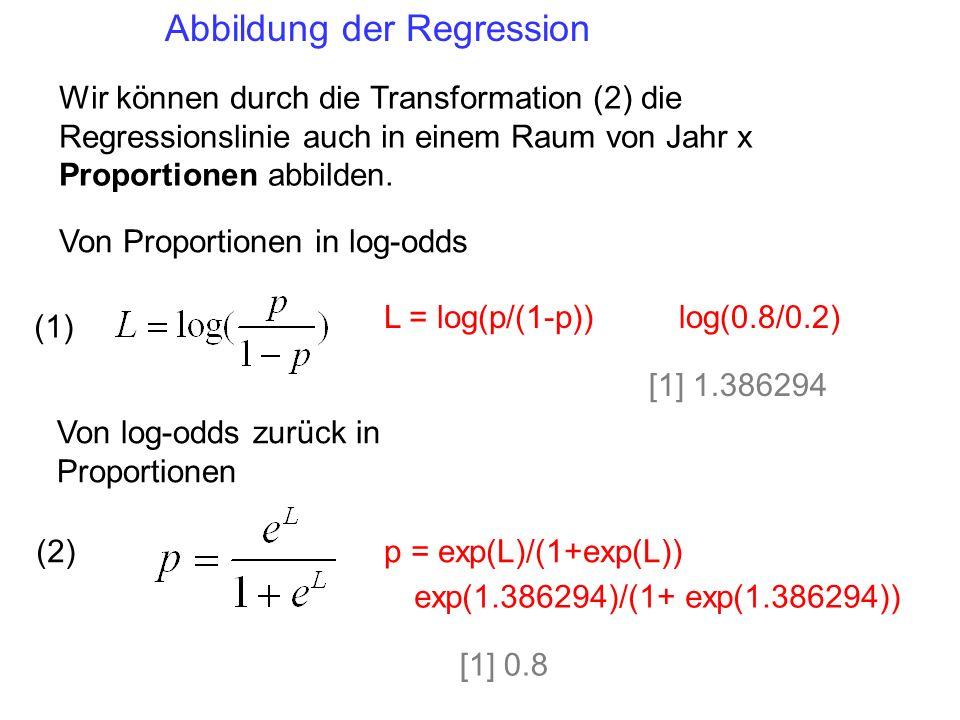 Abbildung der Regression