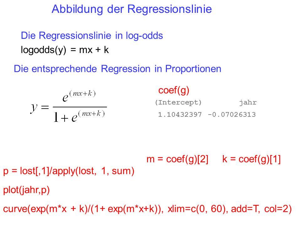 Abbildung der Regressionslinie