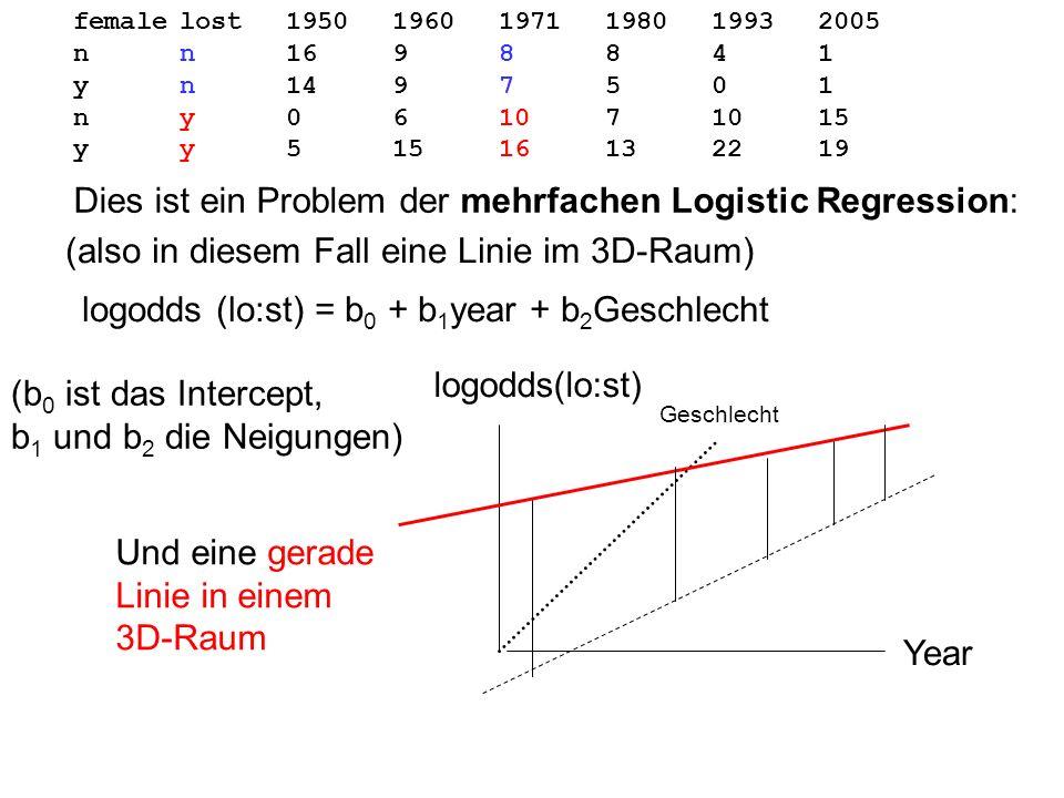Dies ist ein Problem der mehrfachen Logistic Regression: