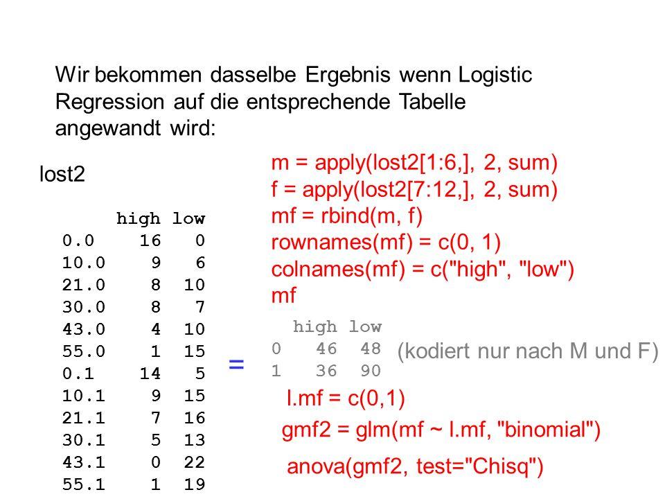 Wir bekommen dasselbe Ergebnis wenn Logistic Regression auf die entsprechende Tabelle angewandt wird:
