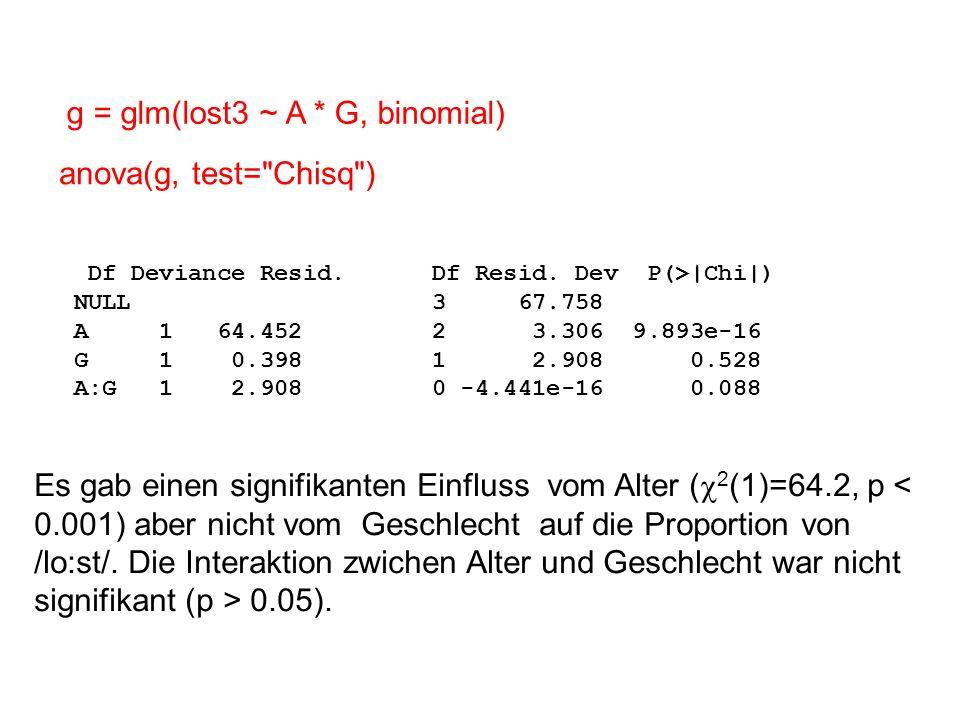 g = glm(lost3 ~ A * G, binomial)