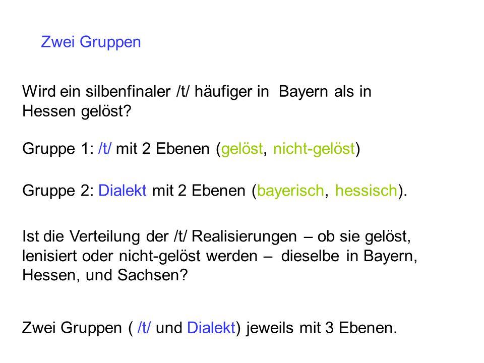 Zwei Gruppen Wird ein silbenfinaler /t/ häufiger in Bayern als in Hessen gelöst Gruppe 1: /t/ mit 2 Ebenen (gelöst, nicht-gelöst)