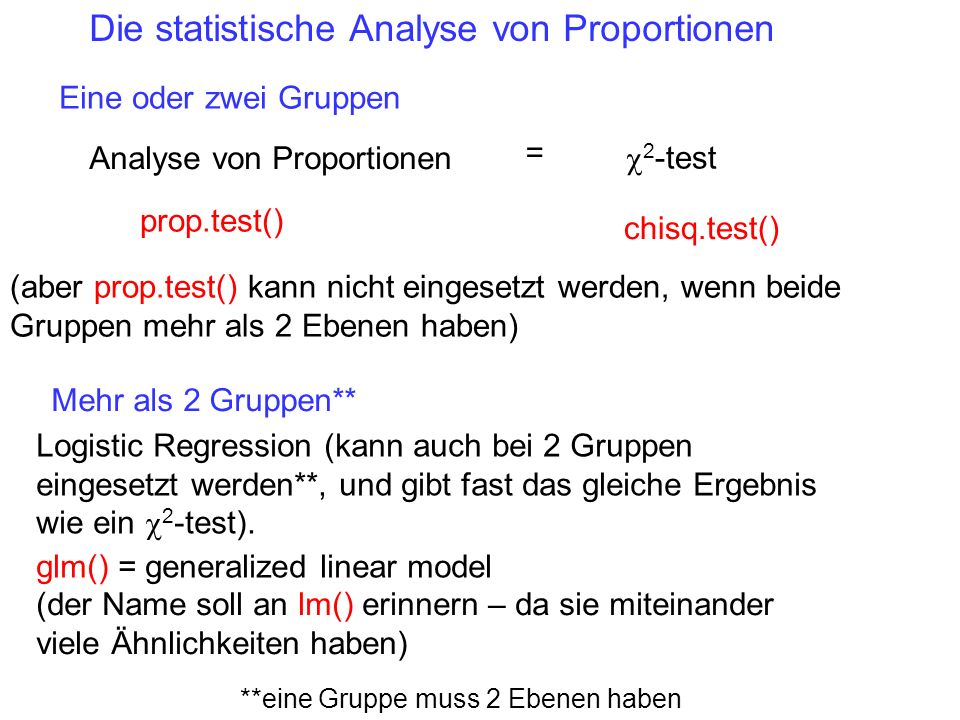 Die statistische Analyse von Proportionen
