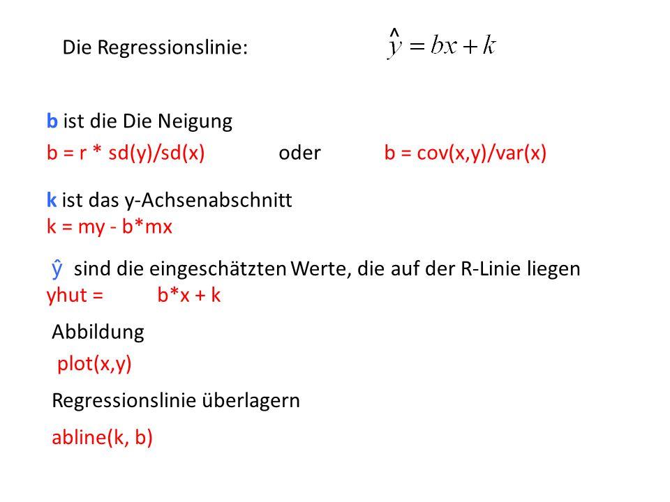 ^ Die Regressionslinie: b ist die Die Neigung. b = r * sd(y)/sd(x) b = cov(x,y)/var(x) oder. k ist das y-Achsenabschnitt.