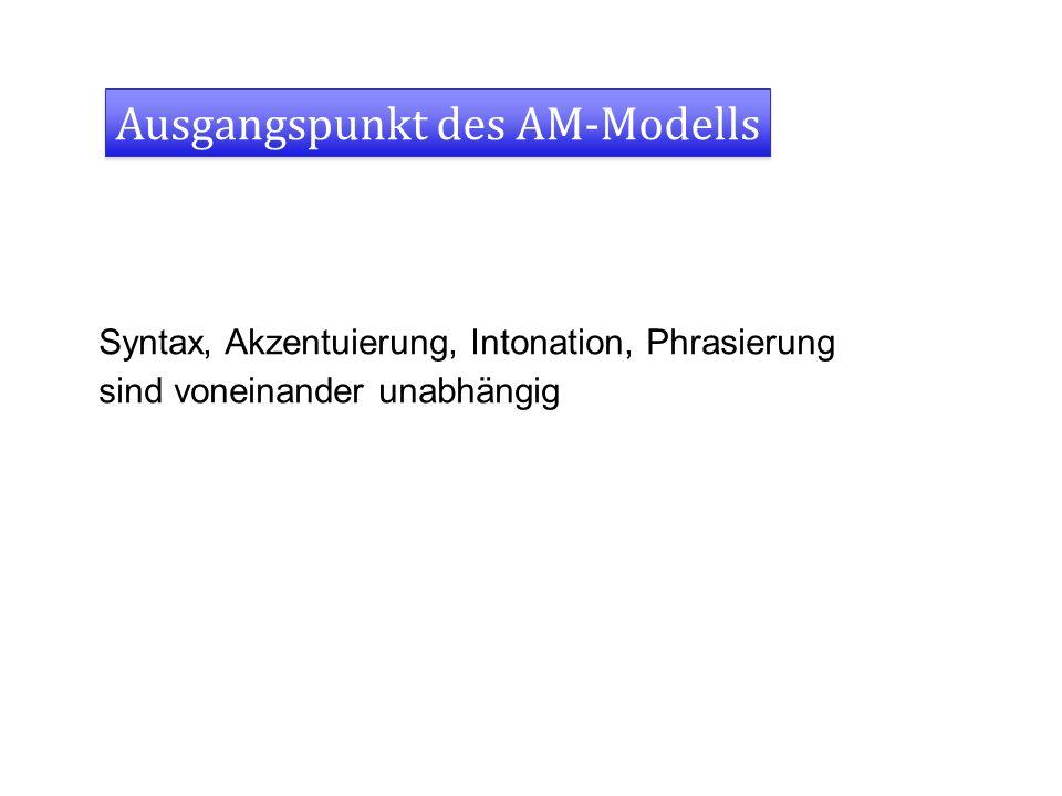 Ausgangspunkt des AM-Modells