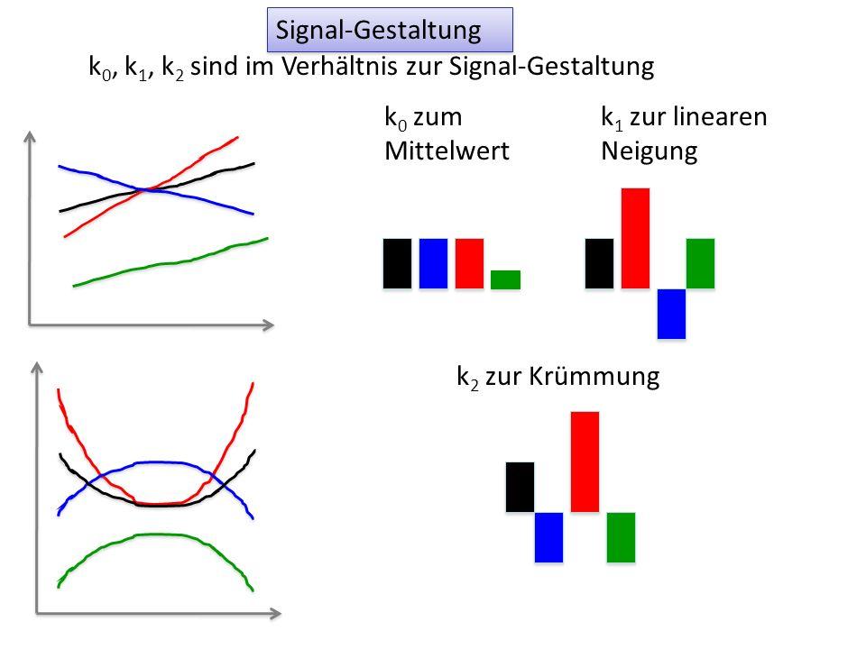Signal-Gestaltung k0, k1, k2 sind im Verhältnis zur Signal-Gestaltung. k0 zum Mittelwert. k1 zur linearen Neigung.