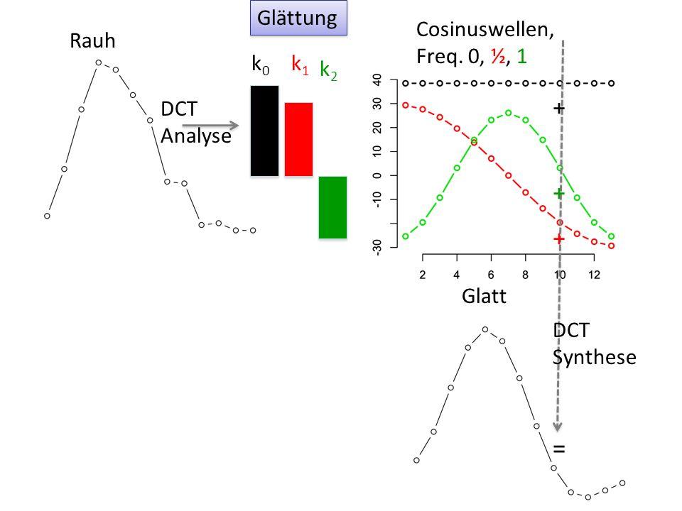 Glättung Cosinuswellen, Freq. 0, ½, 1 Rauh + = k0 k1 k2 DCT Analyse Glatt DCT Synthese