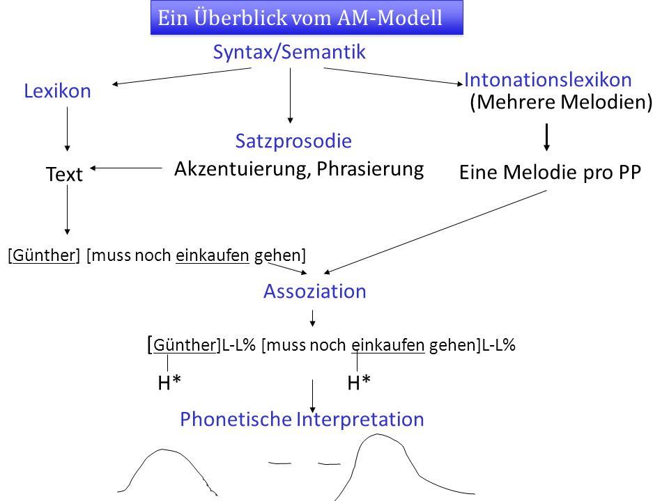 Ein Überblick vom AM-Modell