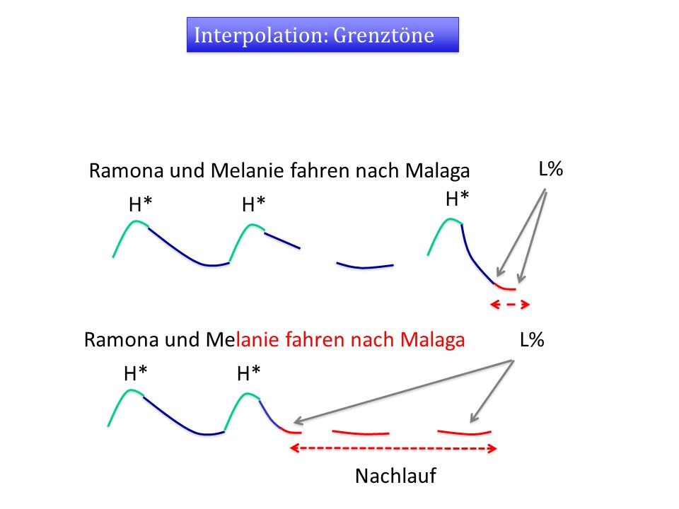 Interpolation: Grenztöne