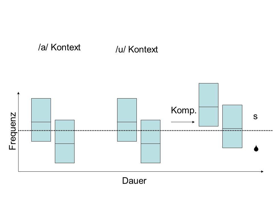 /a/ Kontext /u/ Kontext Komp. s Frequenz S Dauer