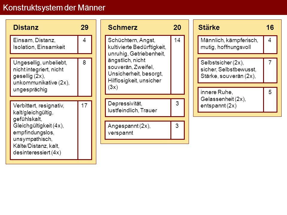 Konstruktsystem der Männer