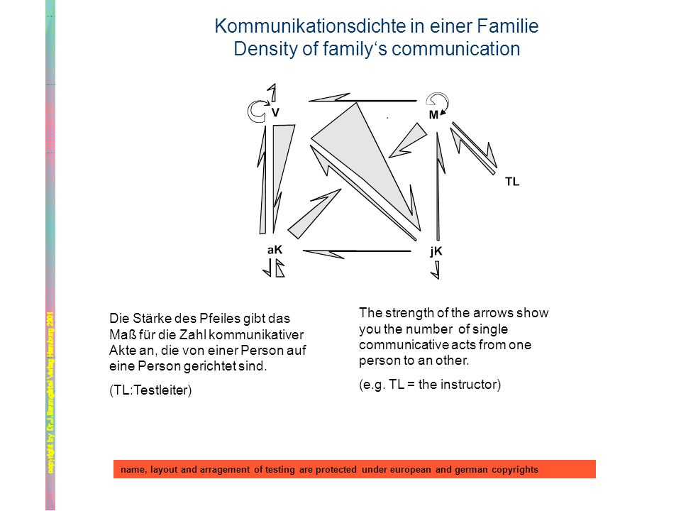 Kommunikationsdichte in einer Familie Density of family's communication
