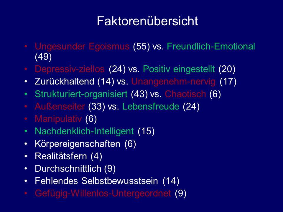 Faktorenübersicht Ungesunder Egoismus (55) vs. Freundlich-Emotional (49) Depressiv-ziellos (24) vs. Positiv eingestellt (20)