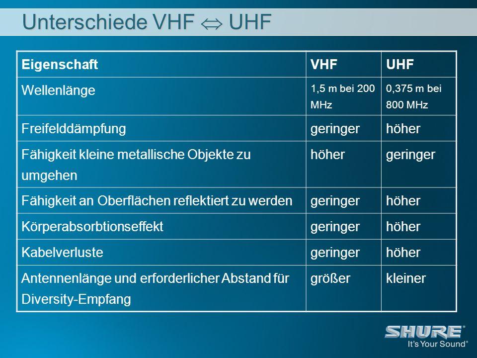 Unterschiede VHF  UHF Eigenschaft VHF UHF Wellenlänge
