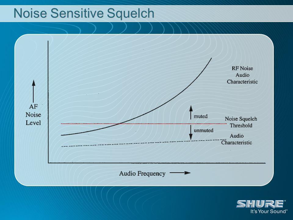 Noise Sensitive Squelch