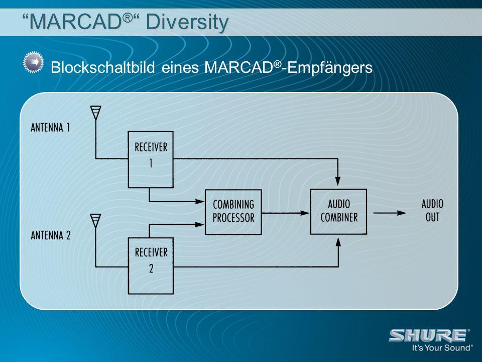 MARCAD® Diversity Blockschaltbild eines MARCAD®-Empfängers