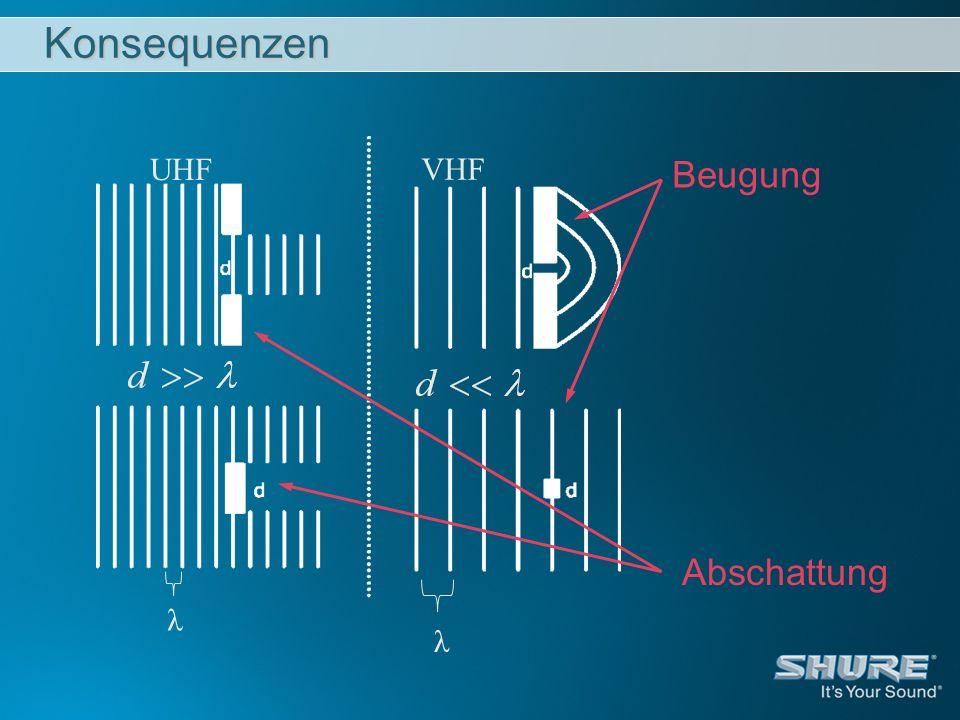Konsequenzen UHF VHF Beugung Abschattung λ λ