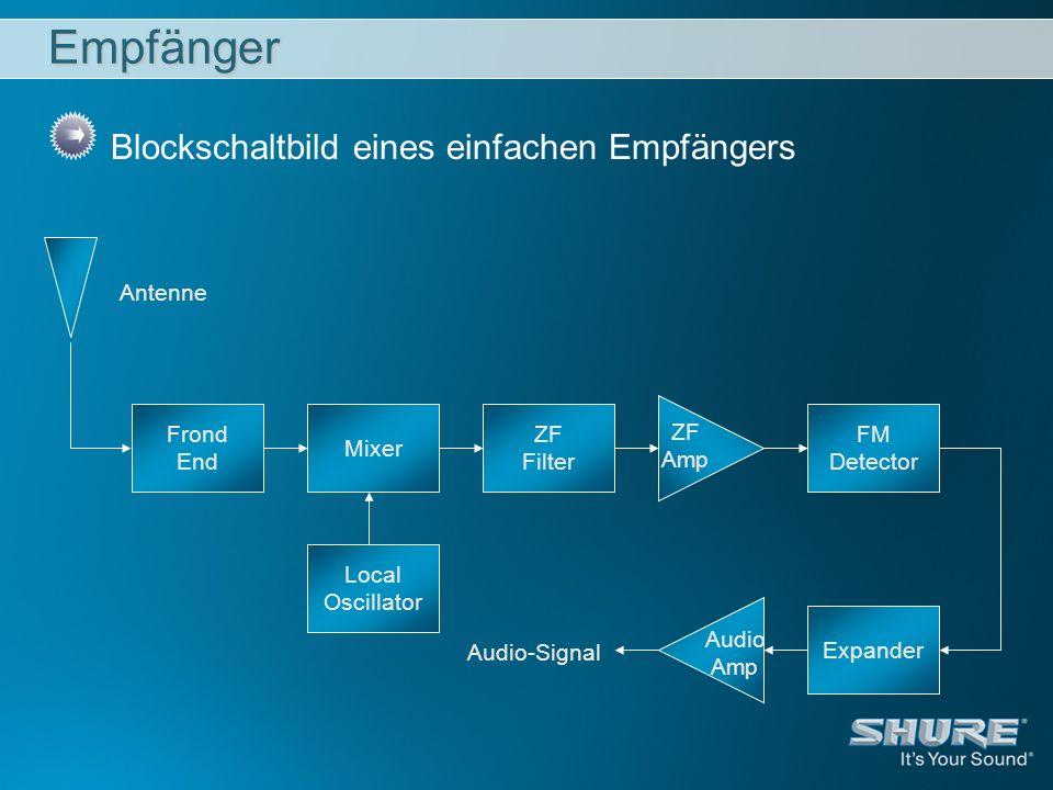 Empfänger Blockschaltbild eines einfachen Empfängers Antenne Frond End
