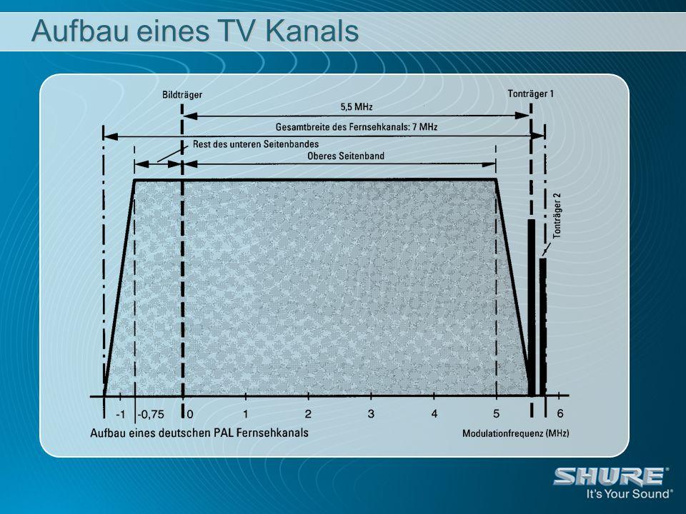 Aufbau eines TV Kanals