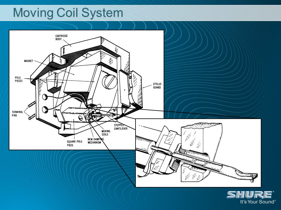 Moving Coil System