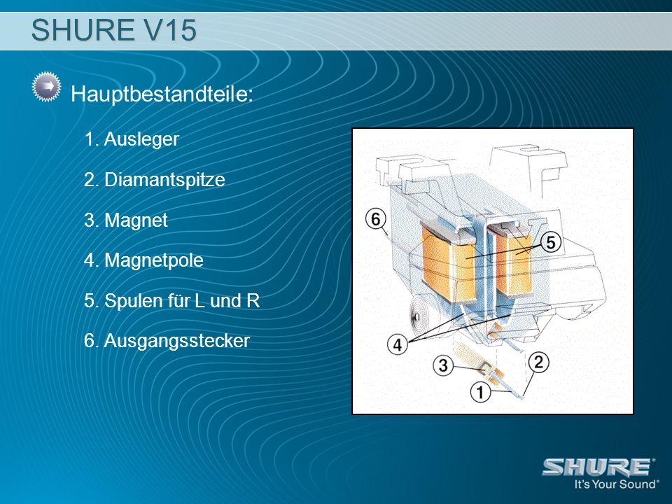 SHURE V15 Hauptbestandteile: 1. Ausleger 2. Diamantspitze 3. Magnet