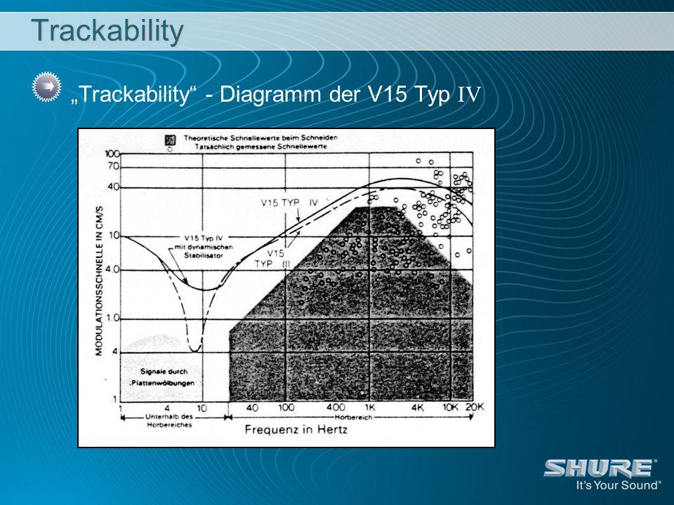 "Trackability ""Trackability - Diagramm der V15 Typ IV"