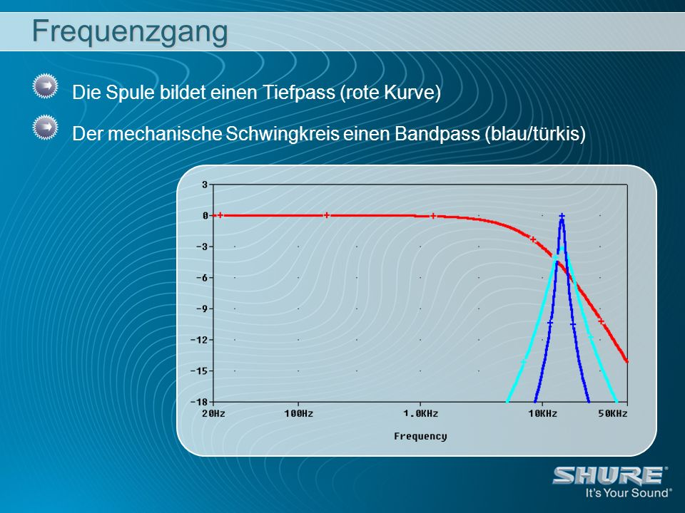 Frequenzgang Die Spule bildet einen Tiefpass (rote Kurve)