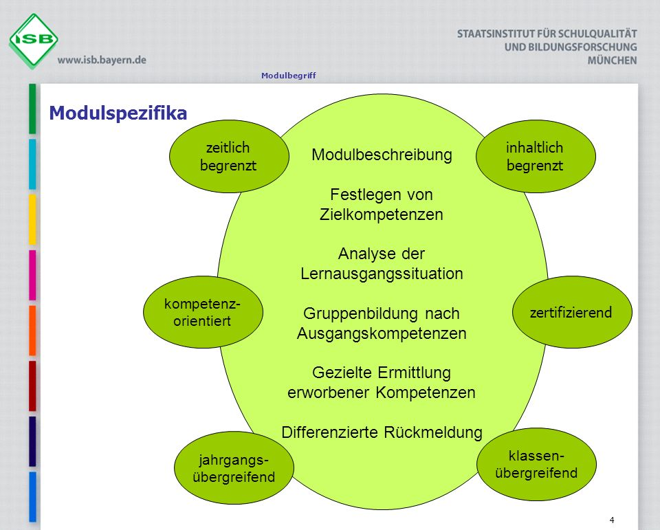 Modulspezifika Modulbeschreibung Festlegen von Zielkompetenzen