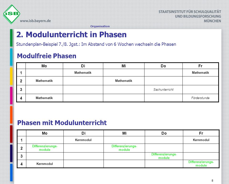 Organisation 2. Modulunterricht in Phasen Stundenplan-Beispiel 7./8. Jgst.: Im Abstand von 6 Wochen wechseln die Phasen.